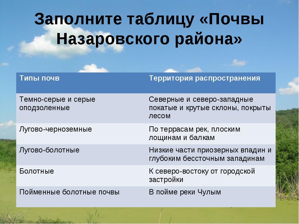 Заполните таблицу «Почвы Назаровского района»     Типы почв Территория р...