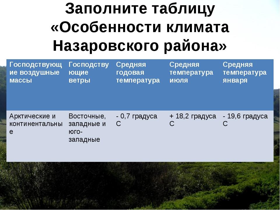 Заполните таблицу «Особенности климата Назаровского района» Господствующие во...