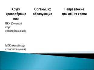 Круги кровообращенияОрганы, их образующиеНаправление движения крови БКК (бо