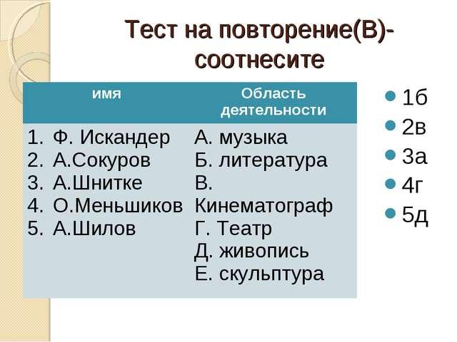 Тест на повторение(В)- соотнесите 1б 2в 3а 4г 5д имяОбласть деятельности Ф....