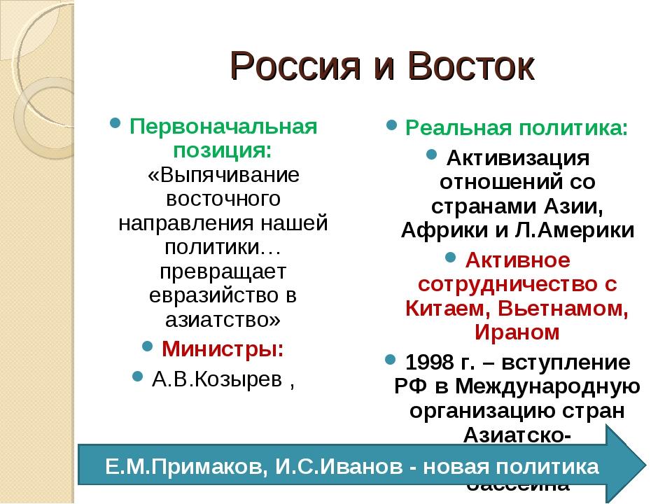 Россия и Восток Первоначальная позиция: «Выпячивание восточного направления н...