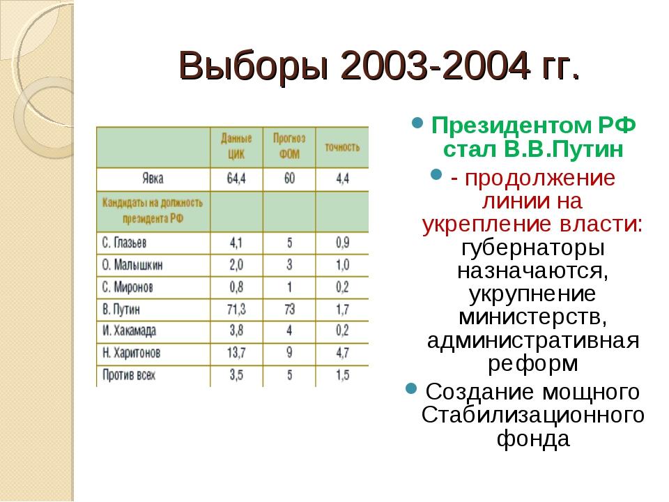 Выборы 2003-2004 гг. Президентом РФ стал В.В.Путин - продолжение линии на укр...