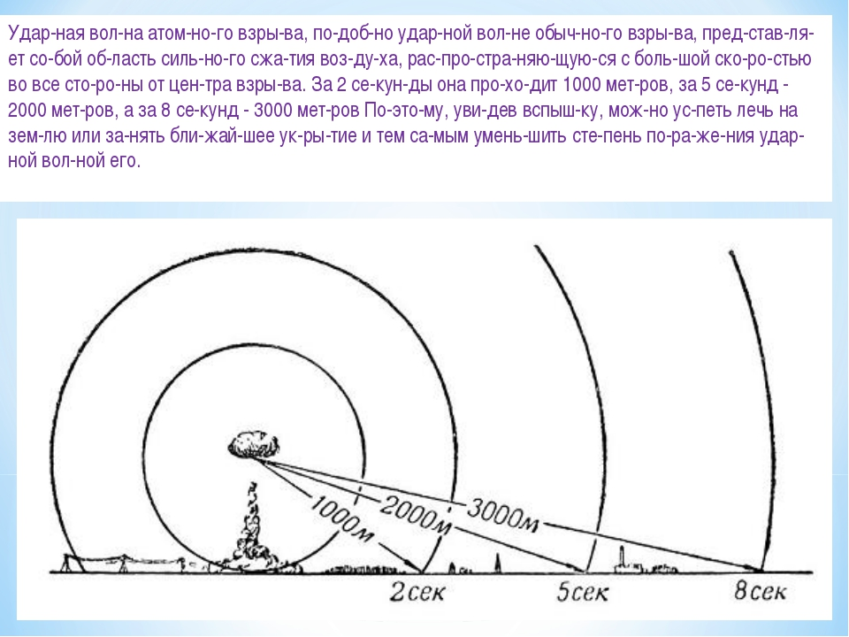 Ударная волна атомного взрыва, подобно ударной волне обычного взры...