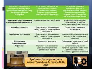 Подготовка материалов к исследовательской работе: формулировка вопросов, отбо