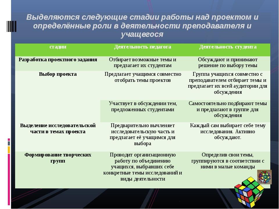 Выделяются следующие стадии работы над проектом и определённые роли в деятел...