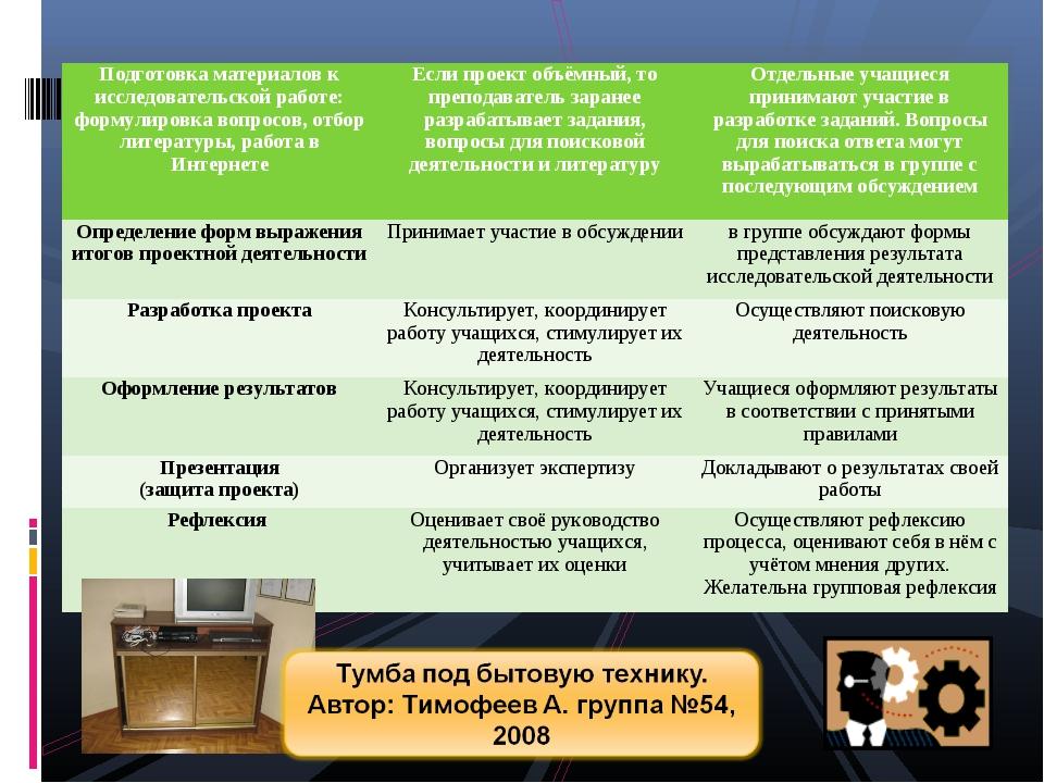 Подготовка материалов к исследовательской работе: формулировка вопросов, отбо...
