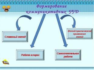 Формирование коммуникативных УУД Словесный метод Работа в парах Самостоятель