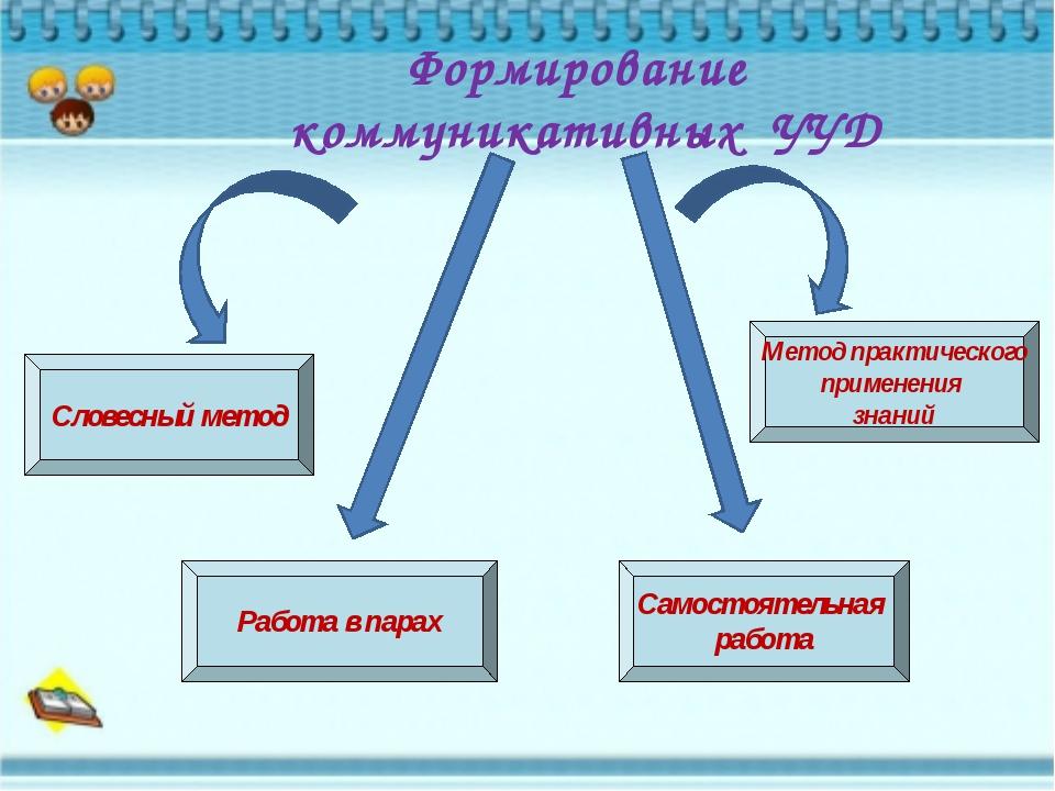 Формирование коммуникативных УУД Словесный метод Работа в парах Самостоятель...