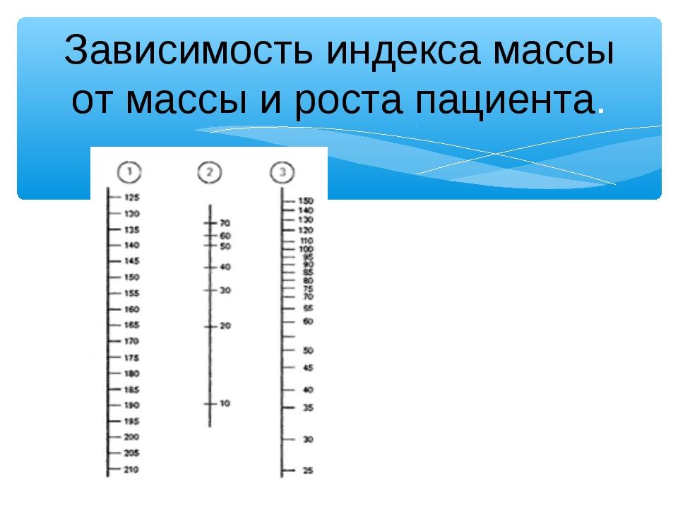 Зависимость индекса массы от массы и роста пациента.