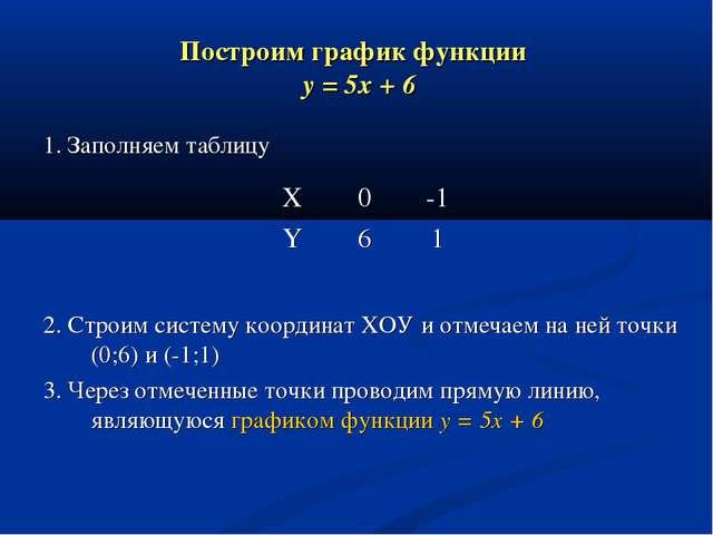 Построим график функции y = 5x + 6 1. Заполняем таблицу 2. Строим систему коо...