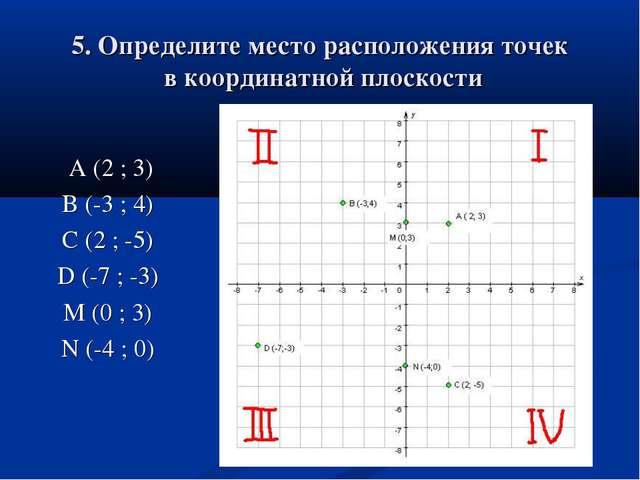 5. Определите место расположения точек в координатной плоскости А (2 ; 3) B (...