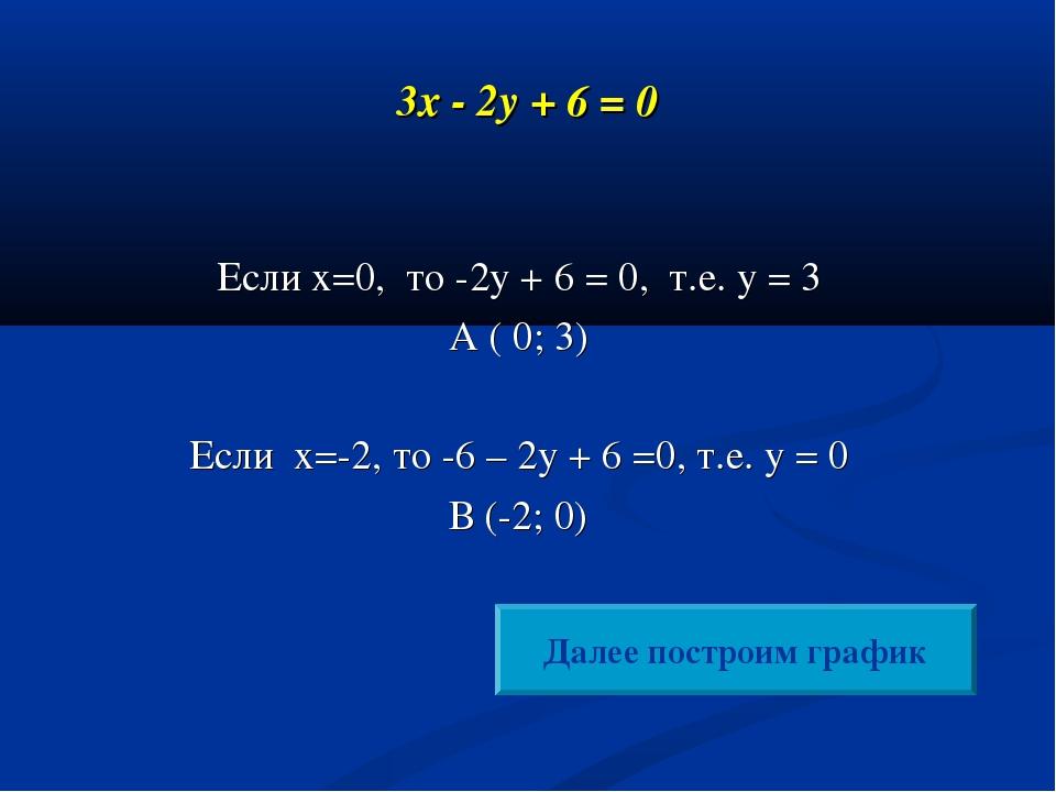 3x - 2y + 6 = 0 Если х=0, то -2у + 6 = 0, т.е. у = 3 А ( 0; 3) Если х=-2, то...