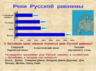 К бассейнам каких океанов относятся реки Русской равнины? Северный Ледовитый