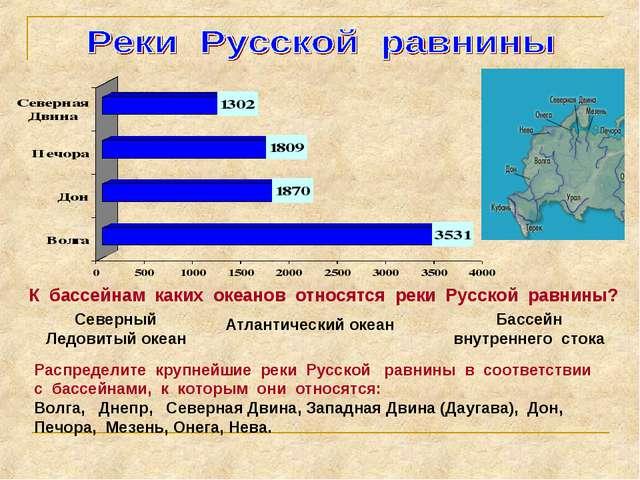 К бассейнам каких океанов относятся реки Русской равнины? Северный Ледовитый...