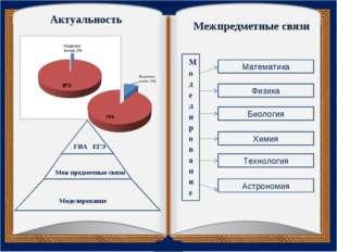 Актуальность Моделирование Меж предметные связи ГИА ЕГЭ Межпредметные связи М