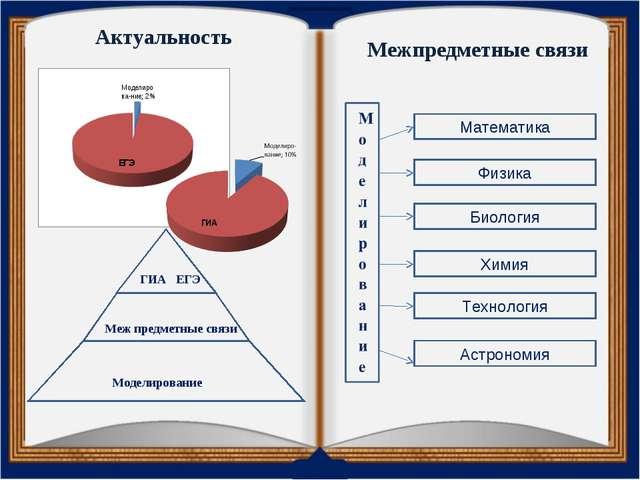 Актуальность Моделирование Меж предметные связи ГИА ЕГЭ Межпредметные связи М...
