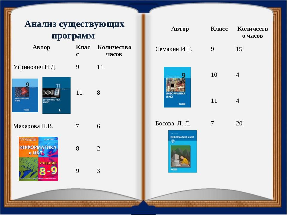 Анализ существующих программ АвторКлассКоличество часов Угринович Н.Д.9 1...