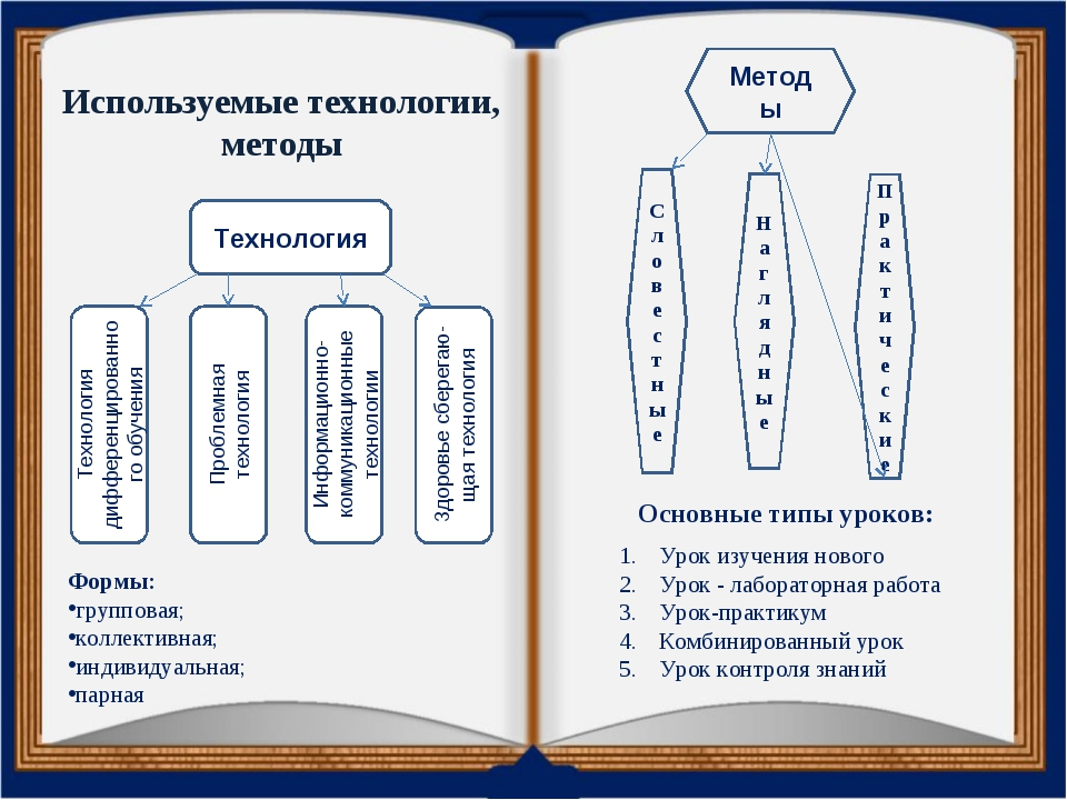 Используемые технологии, методы Основные типы уроков: Урок изучения нового Ур...