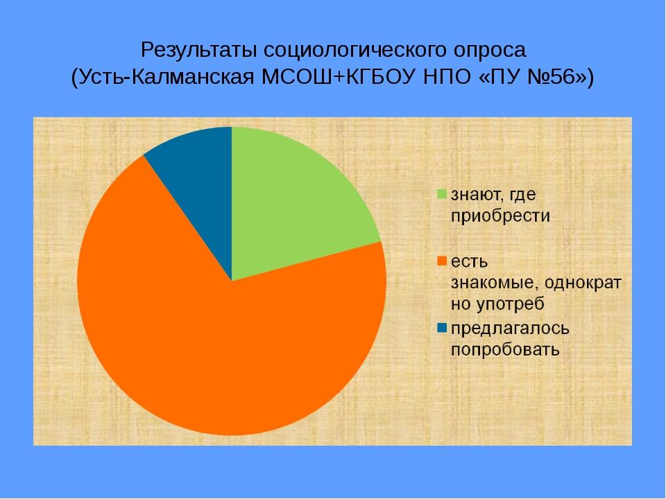 Результаты социологического опроса (Усть-Калманская МСОШ+КГБОУ НПО «ПУ №56»)
