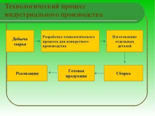 Технологический процесс индустриального производства Добыча сырья Разработка