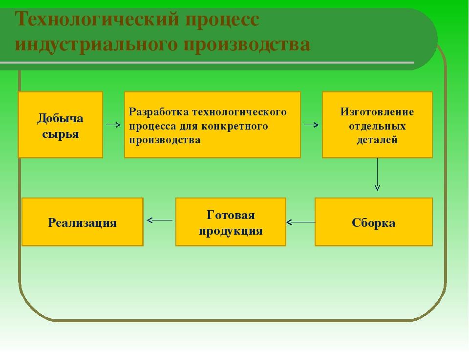 Технологический процесс индустриального производства Добыча сырья Разработка...