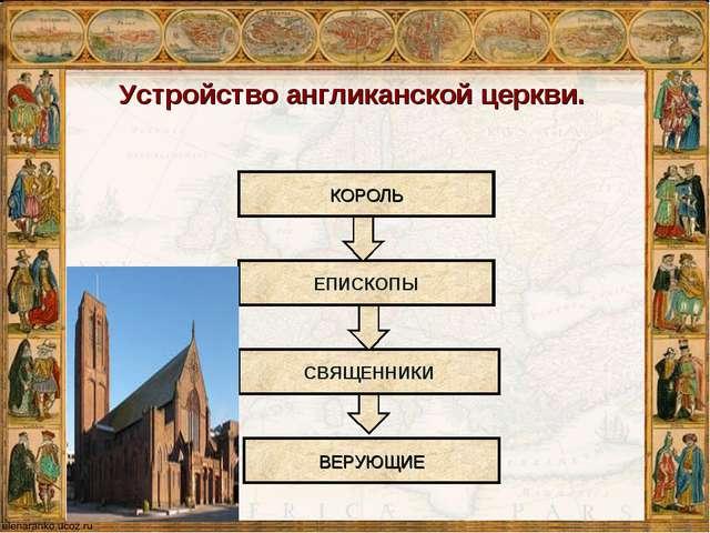 Устройство англиканской церкви. КОРОЛЬ ЕПИСКОПЫ СВЯЩЕННИКИ ВЕРУЮЩИЕ
