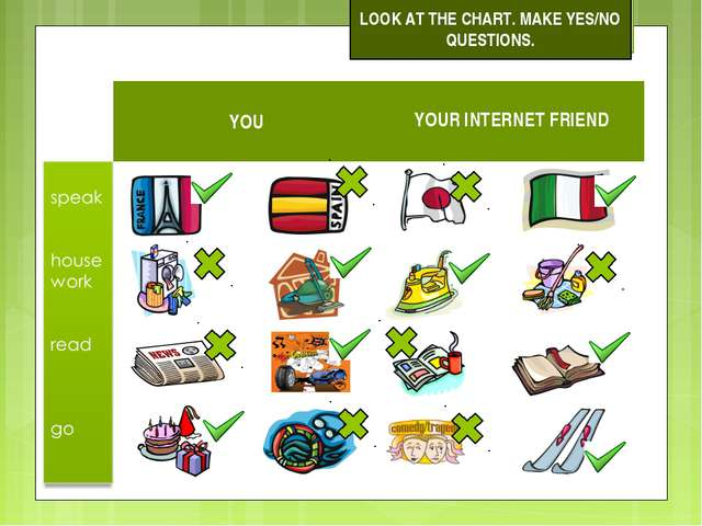 LOOK AT THE CHART. MAKE YES/NO QUESTIONS. YOU	 YOUR INTERNET FRIEND