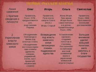 Линия сравненияОлегИгорьОльгаСвятослав 1 Краткие сведения о личностиПрав