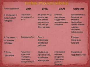 Линия сравненияОлегИгорьОльгаСвятослав 3 Отношения с Византийской империе