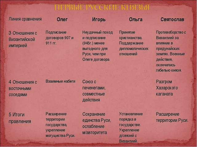 Линия сравненияОлегИгорьОльгаСвятослав 3 Отношения с Византийской империе...