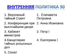 1. Верховный тайный Совет1. Елизавета Петровна 2. Конференция при высочайшем