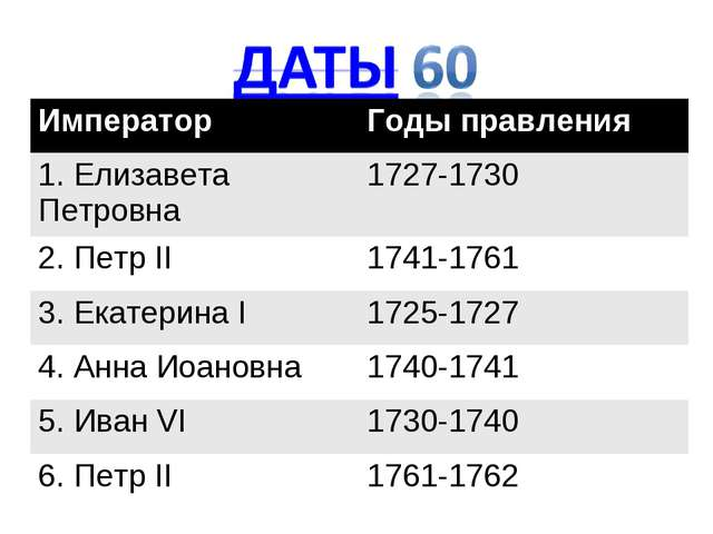 ИмператорГоды правления 1. Елизавета Петровна1727-1730 2. Петр II1741-1761...