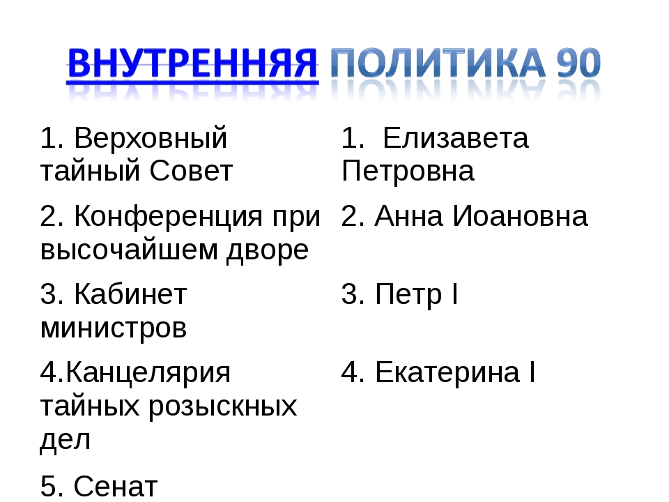 1. Верховный тайный Совет1. Елизавета Петровна 2. Конференция при высочайшем...