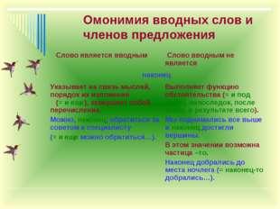 Омонимия вводных слов и членов предложения Слово является вводным Слово ввод