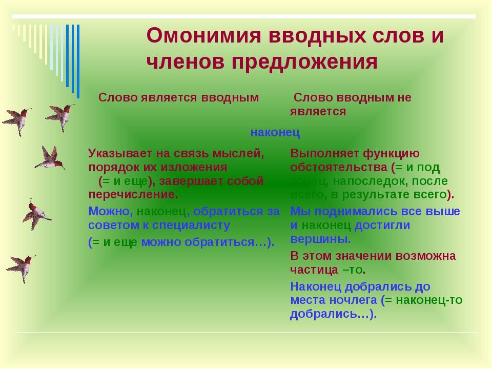 Омонимия вводных слов и членов предложения Слово является вводным Слово ввод...