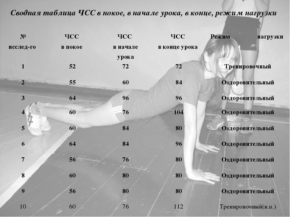 Сводная таблица ЧСС в покое, в начале урока, в конце, режим нагрузки