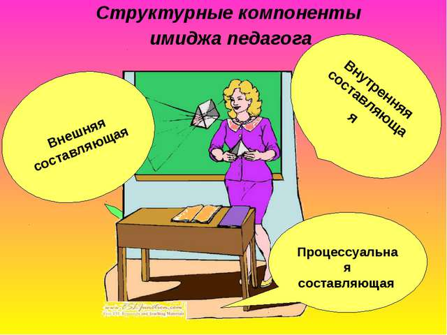 Структурные компоненты имиджа педагога Внутренняя составляющая Внешняя состав...