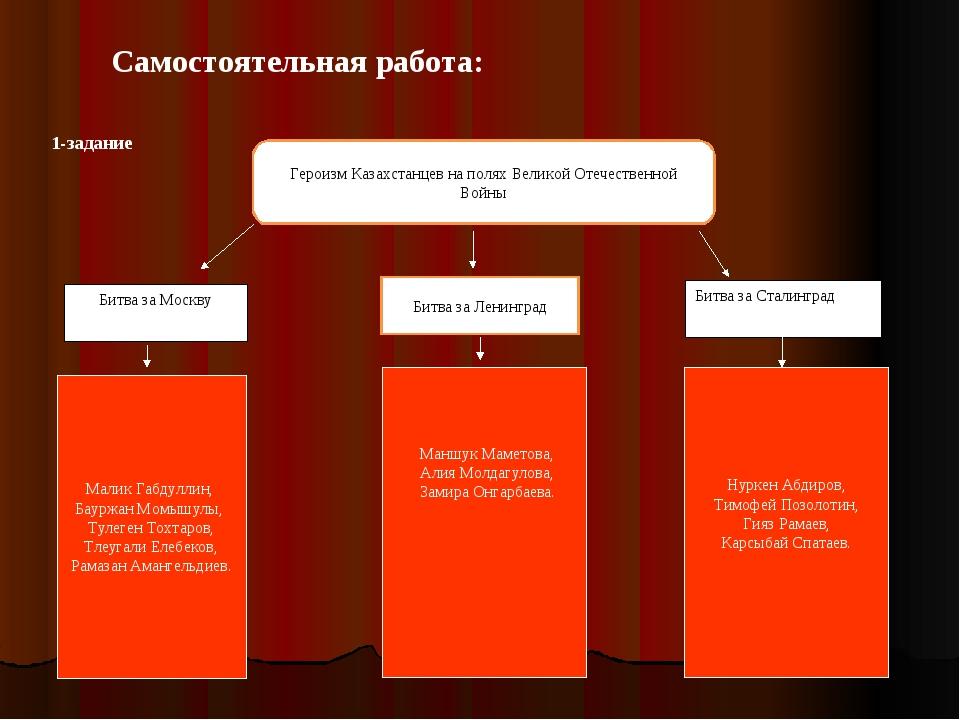 Героизм Казахстанцев на полях Великой Отечественной Войны Самостоятельная раб...