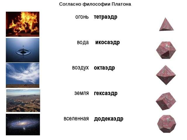 Согласно философии Платона огонь тетраэдр вода  икосаэдр воздух октаэдр зе...