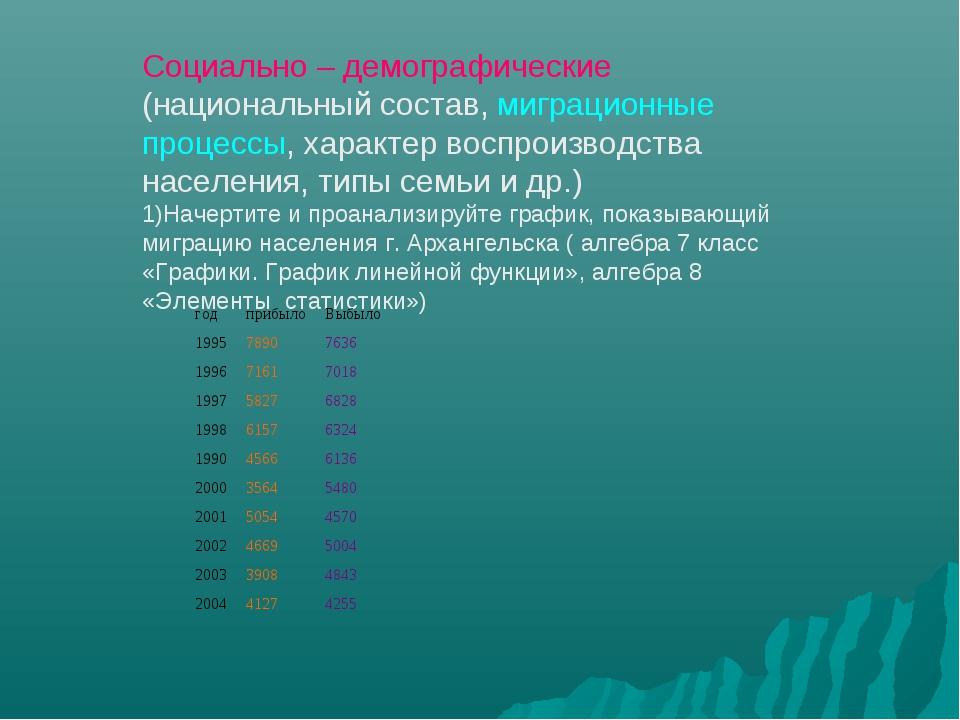 Социально – демографические (национальный состав, миграционные процессы, хара...