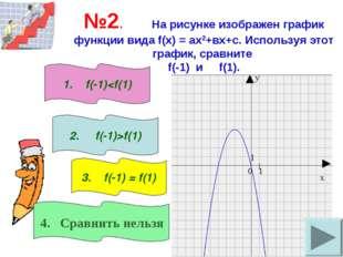 №2. На рисунке изображен график функции вида f(x) = ах2+вх+с. Используя этот