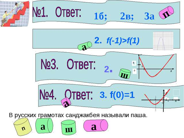 2. f(-1)>f(1) а 2. ш а 3. f(0)=1 1б; 2в; 3а п В русских грамотах санджакбея...