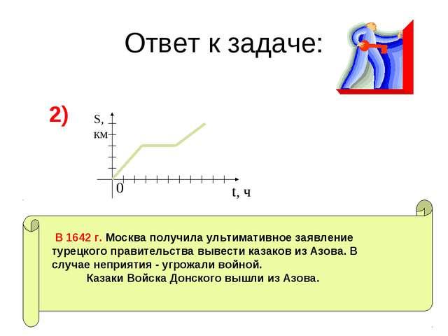 Ответ к задаче: 2) S, км t, ч 0 В 1642 г. Москва получила ультимативное заявл...