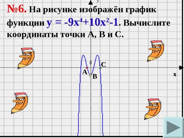 А В С 0 х у А В С №6. На рисунке изображён график функции у = -9х4+10х2-1. Вы...