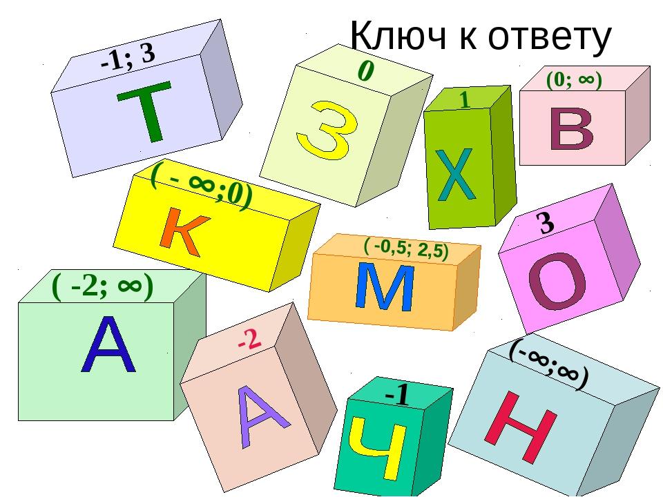 Ключ к ответу ( -2; ) -1; 3 -2 (-; ) 3 0 (0; ) -1 ( -0,5; 2,5) ( - ;0) 1