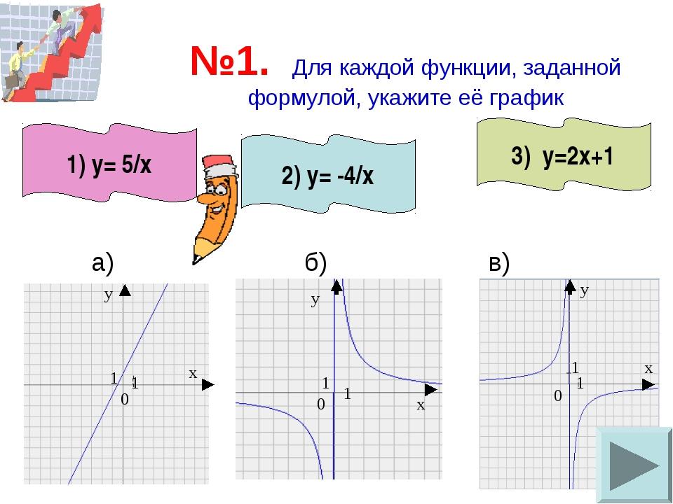 №1. Для каждой функции, заданной формулой, укажите её график а) б) в) 3) у=2х...
