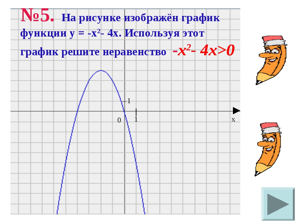 №5. На рисунке изображён график функции у = -х2- 4х. Используя этот график ре...