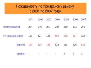 Рождаемость по Урмарскому району с 2001 по 2007 годы