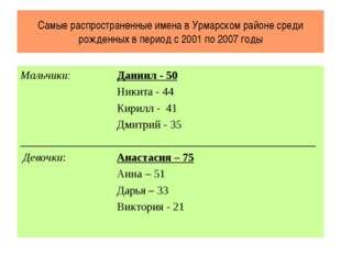 Самые распространенные имена в Урмарском районе среди рожденных в период с 20