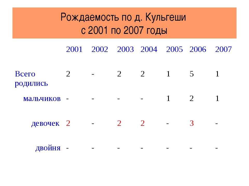 Рождаемость по д. Кульгеши с 2001 по 2007 годы